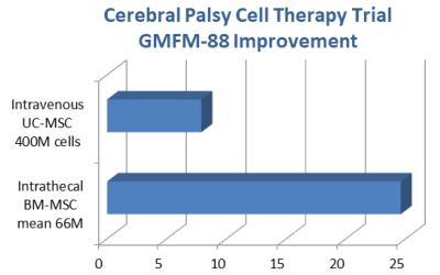 Cerebral Palsy MSC Therapy GMFM-88 Improvement