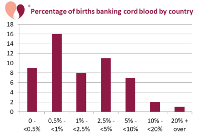 Histogram of the % births banking cord blood in 54 countries