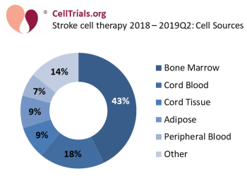 Stroke cell therapy 2018 - 2019Q2: cell sources