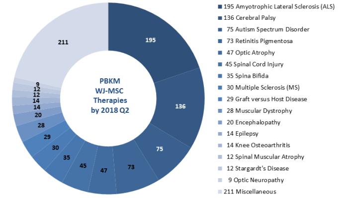 PBKM therapies with WJ-MSC cumulative to 2018Q2