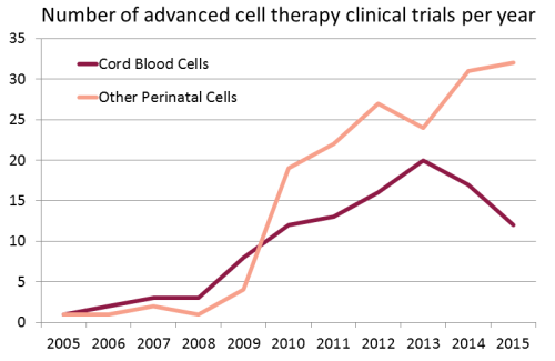 Growing Use Of Newborn Stem Cells In Clinical Trials