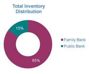 Family cord blood banks hold most of the world's cord blood inventory