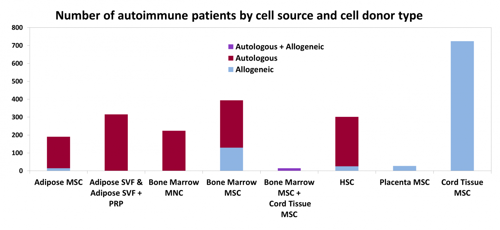 Cell Therapy Clinical Trials For AutoImmune Diagnoses 2011