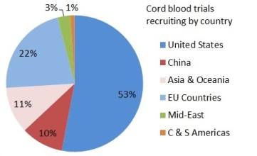 Number of cord blood trials recruiting per country