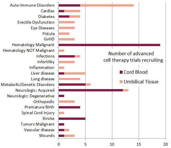 Number of advanced cell therapy trials recruiting with cord blood or umbilical cord tissue