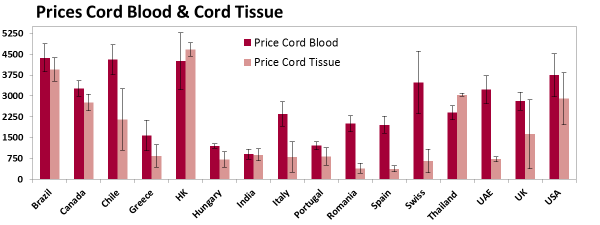 Cord Blood Banking Cost >> Cord Blood Industry Report