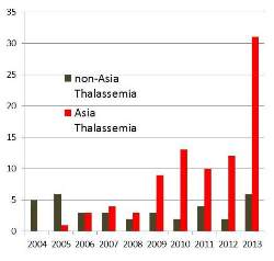 Past 10 years of sibling transplants for thalassemia from family banks: Asia versus elsewhere