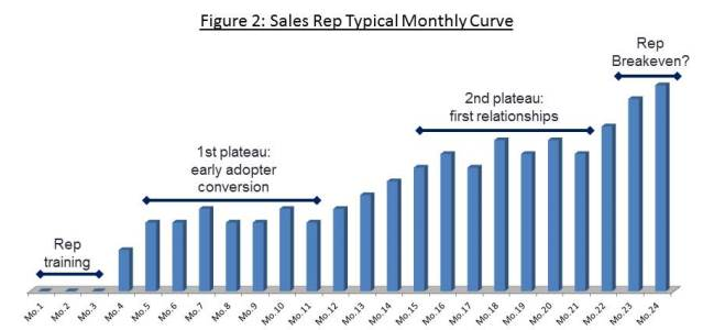 Cord blood sales rep typical monthly curve