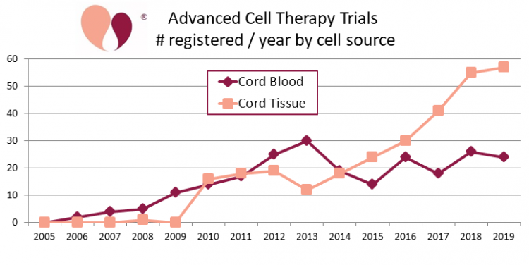 Advanced cell therapy trials registered per year 2005-2019 using cord blood or cord tissue as cell source