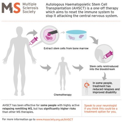 Stem Cell Therapies for AutoImmune Diseases such as Multiple Sclerosis