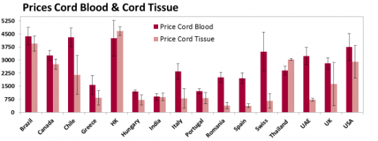 Prices Cord Blood & Cord Tissue