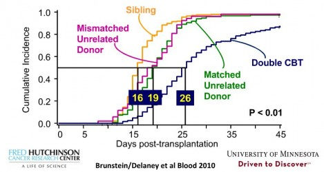 Graph of engraftment times versus donor types courtesy of Dr. Colleen Delaney