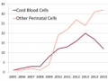 Number of advanced cell therapy clinical trials per year with perinatal cells